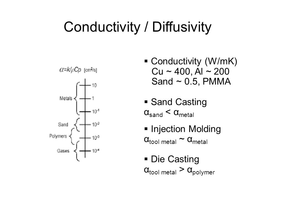 Conductivity / Diffusivity