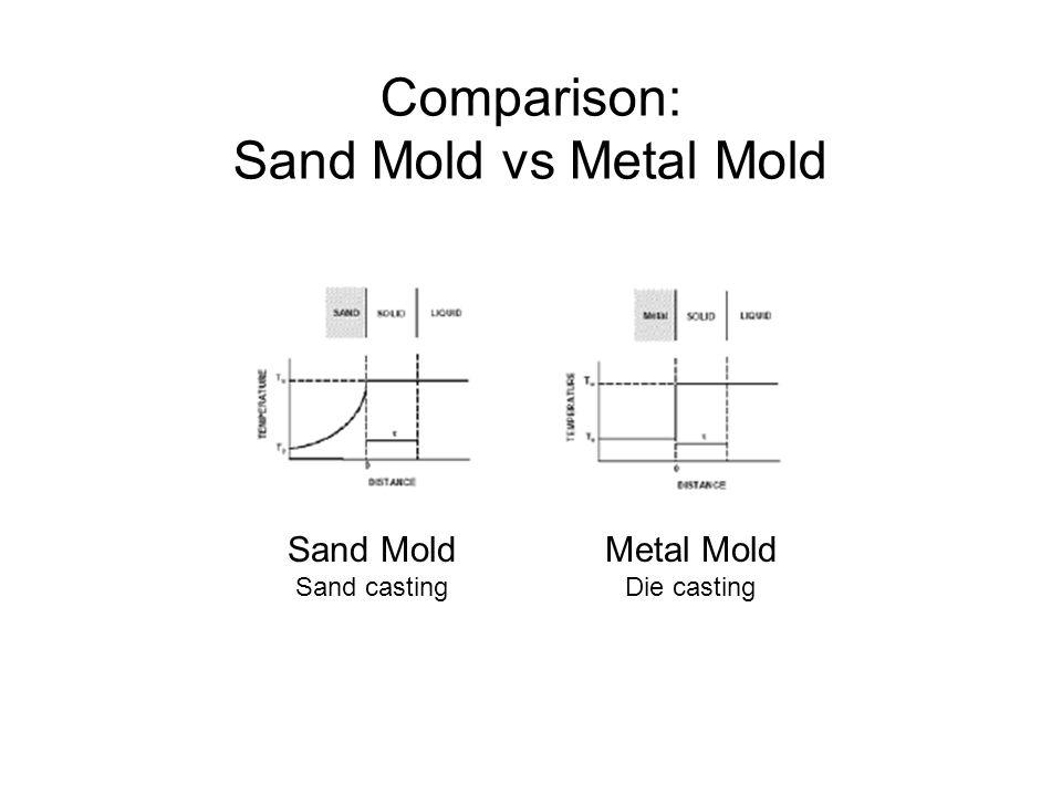 Comparison: Sand Mold vs Metal Mold Sand Mold Metal Mold Sand casting
