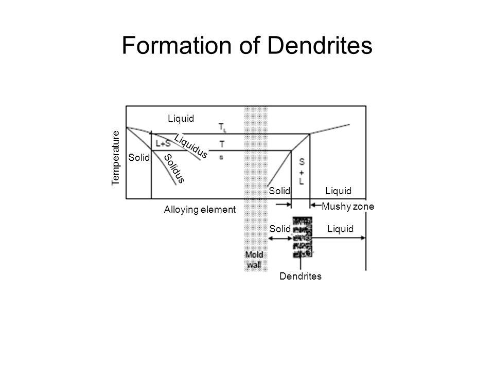 Formation of Dendrites