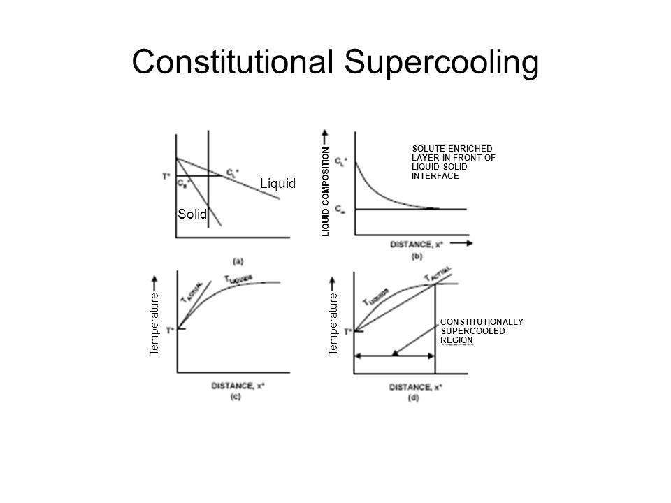 Constitutional Supercooling