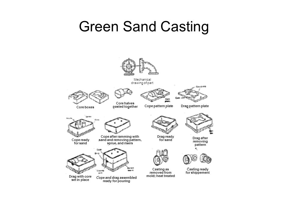 Green Sand Casting Mechanical drawing of part Core halves