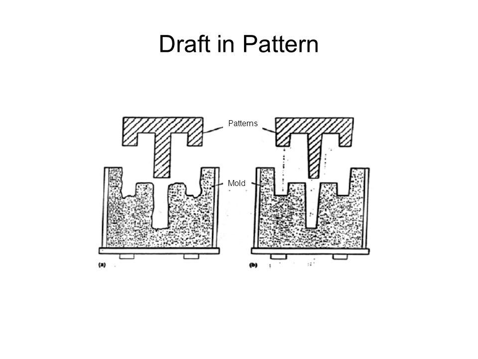 Draft in Pattern Patterns Mold