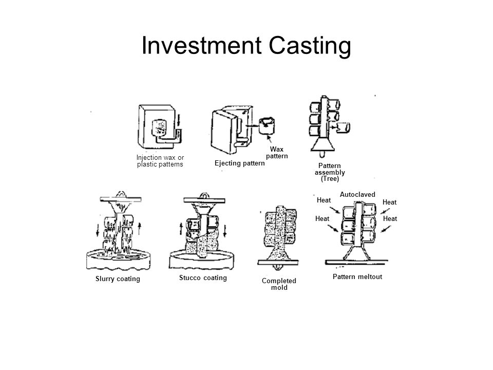 Investment Casting Wax pattern Injection wax or plastic patterns