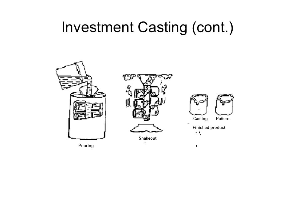 Investment Casting (cont.)