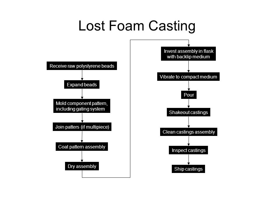 Lost Foam Casting Invest assembly in flask with backlip medium