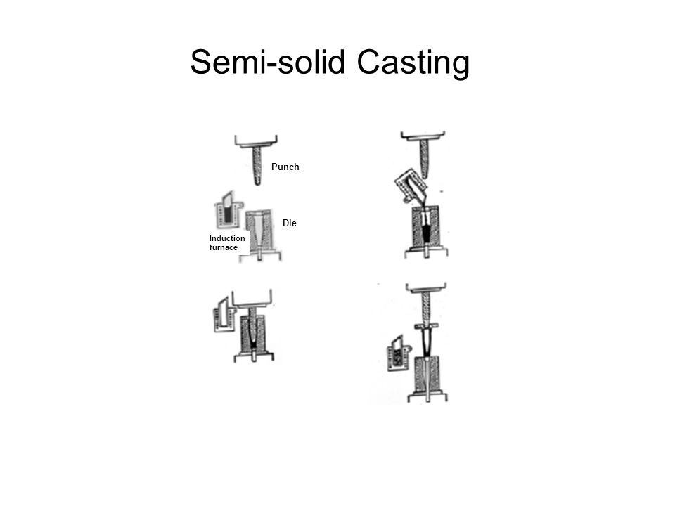 Semi-solid Casting Punch Die Induction furnace