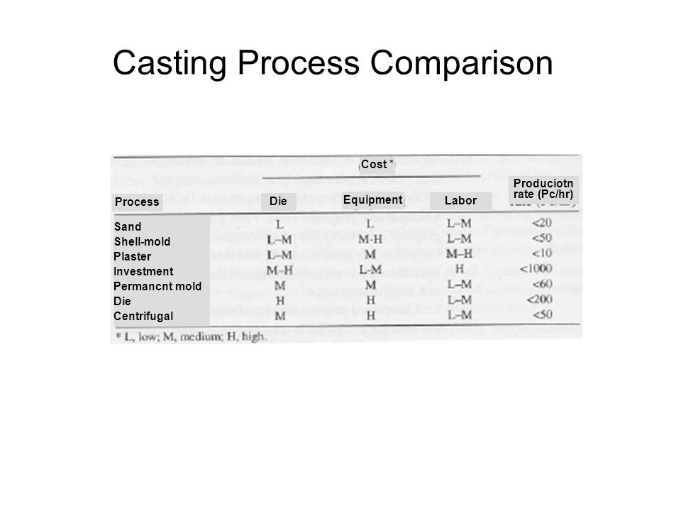 Produciotn rate (Pc/hr)