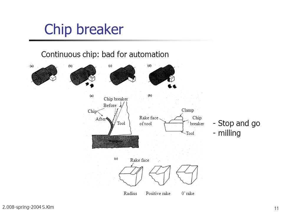 Chip breaker Continuous chip: bad for automation - Stop and go