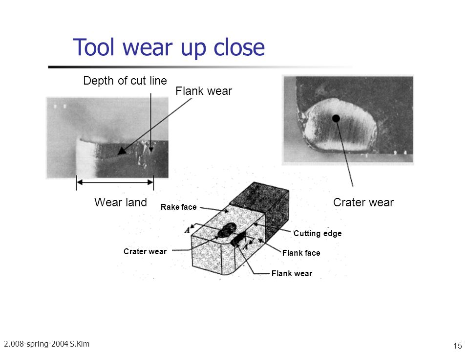 Tool wear up close Depth of cut line Flank wear Wear land Crater wear