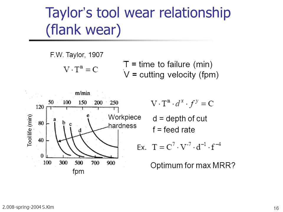 Taylor's tool wear relationship (flank wear)