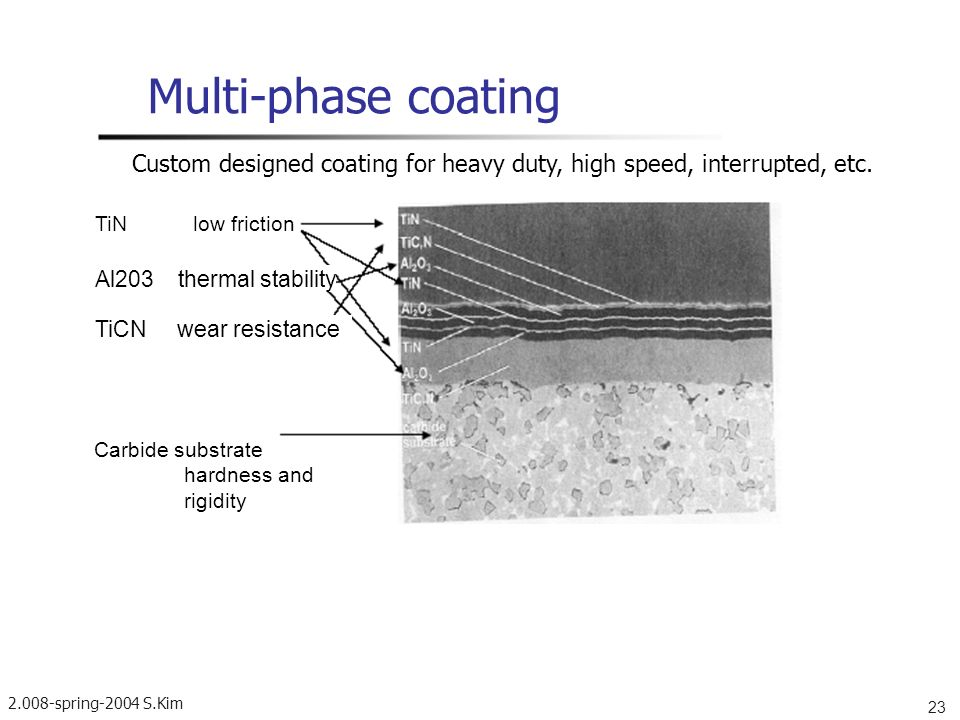 Multi-phase coating Custom designed coating for heavy duty, high speed, interrupted, etc. TiN low friction.