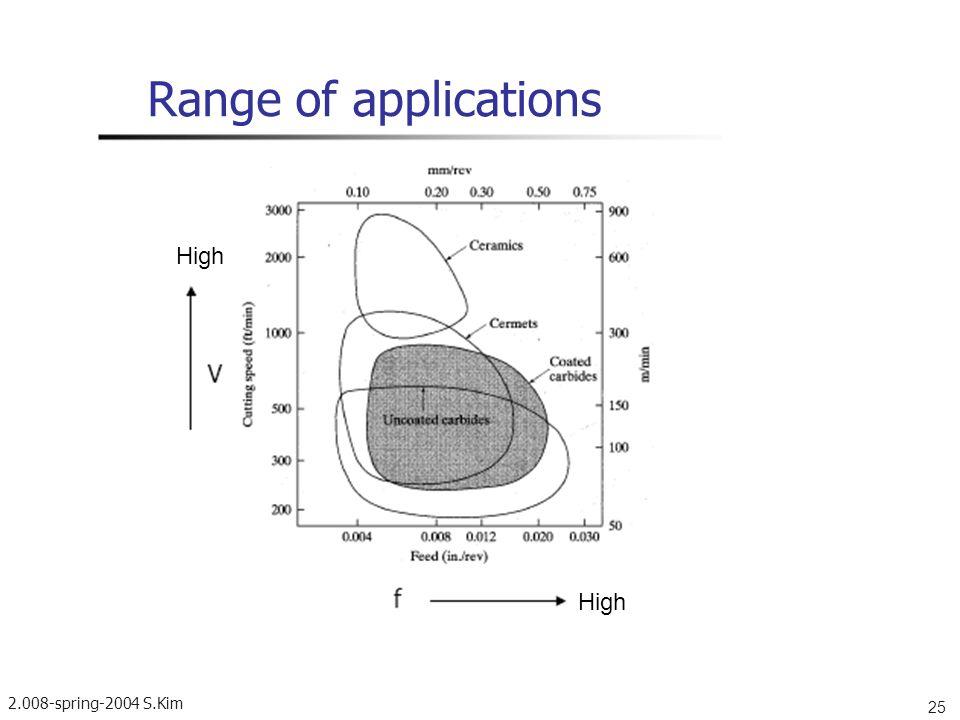 Range of applications High High 2.008-spring-2004 S.Kim 25