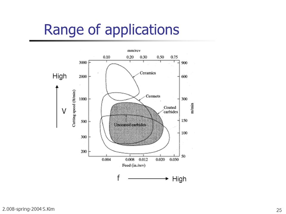 Range of applications High High spring-2004 S.Kim 25