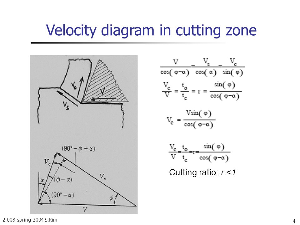 Velocity diagram in cutting zone