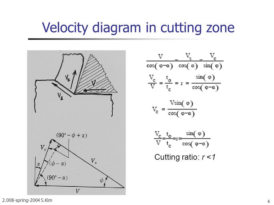 Velocity diagram in cutting zone