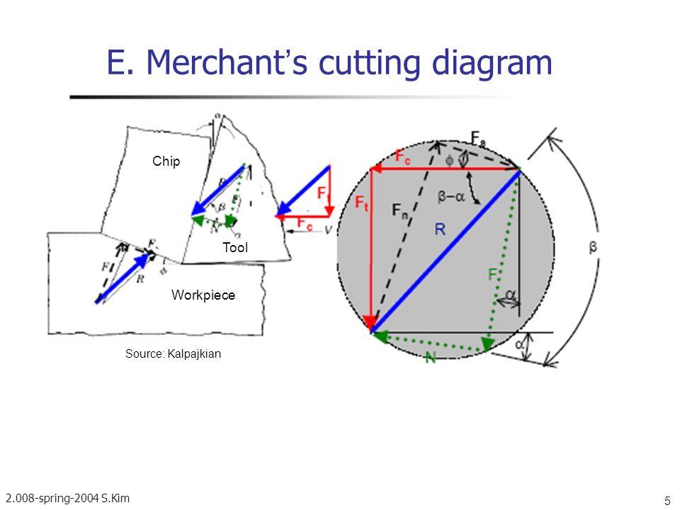 E. Merchant's cutting diagram