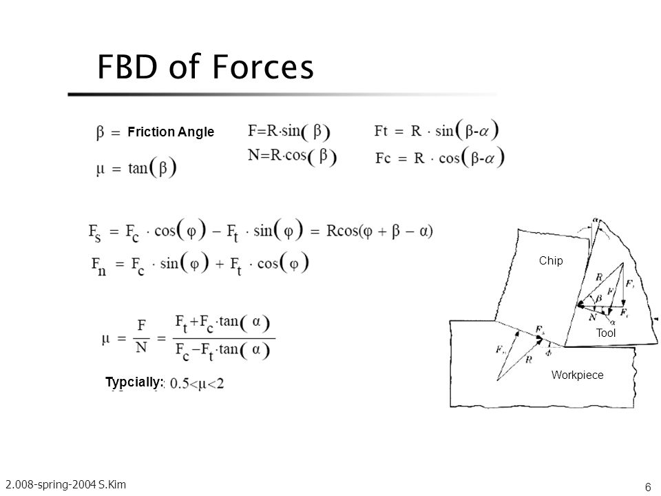 FBD of Forces Friction Angle Typcially: Chip Tool Workpiece