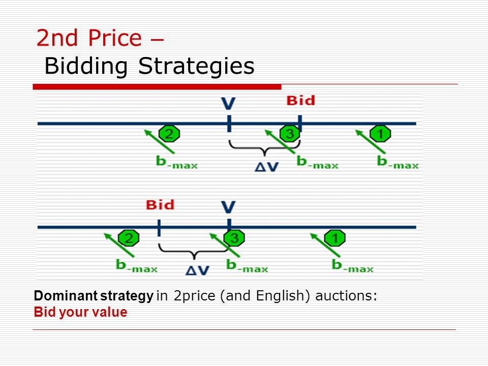 2nd Price – Bidding Strategies
