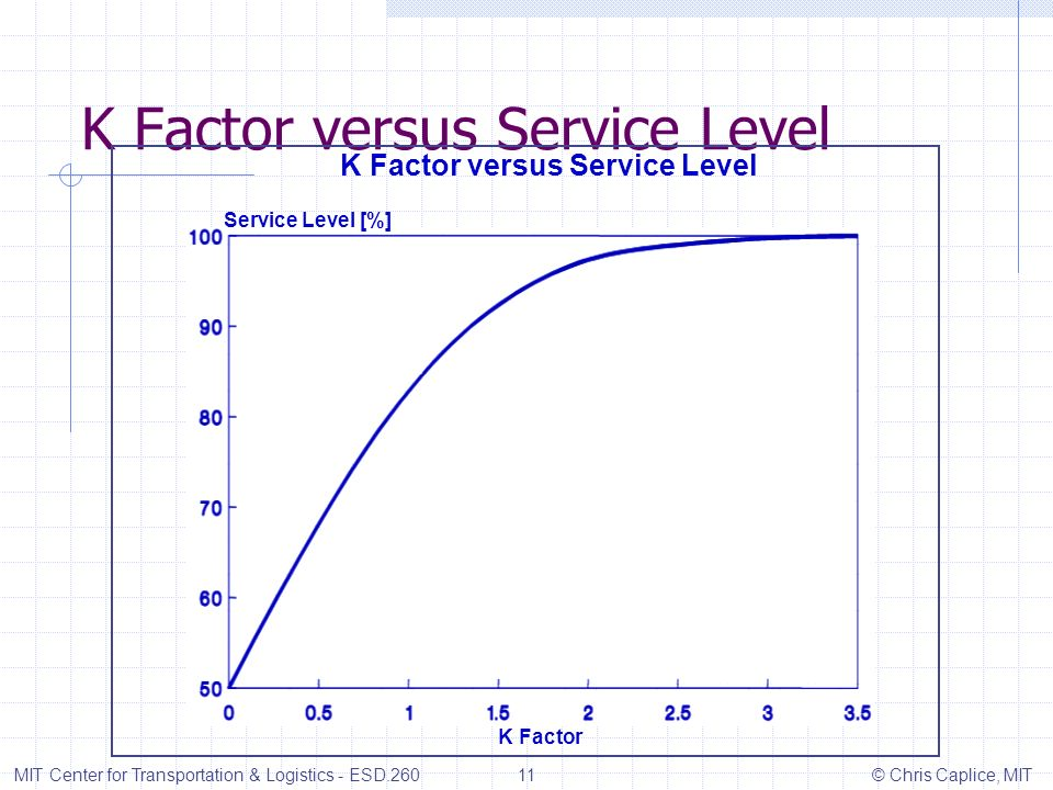 K Factor versus Service Level