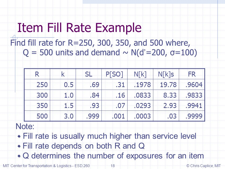 Item Fill Rate Example Find fill rate for R=250, 300, 350, and 500 where, Q = 500 units and demand ~ N(d'=200, σ=100)