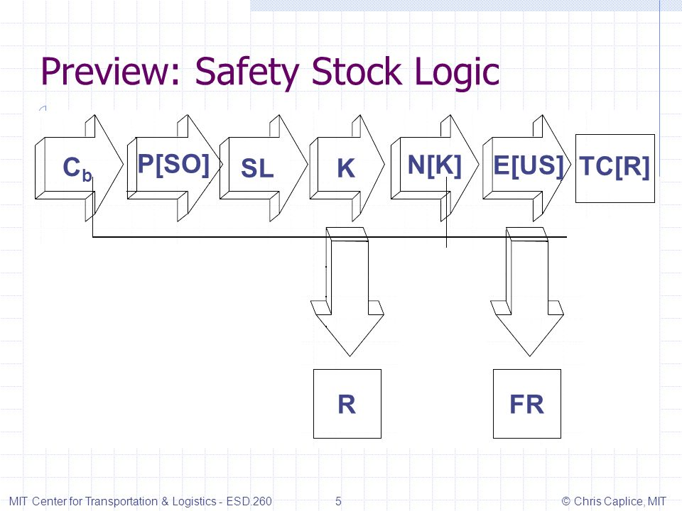 Preview: Safety Stock Logic