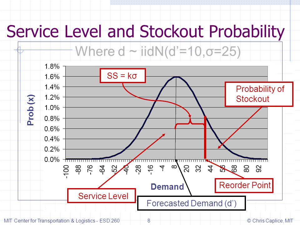 Service Level and Stockout Probability