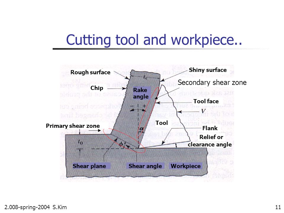 Cutting tool and workpiece..
