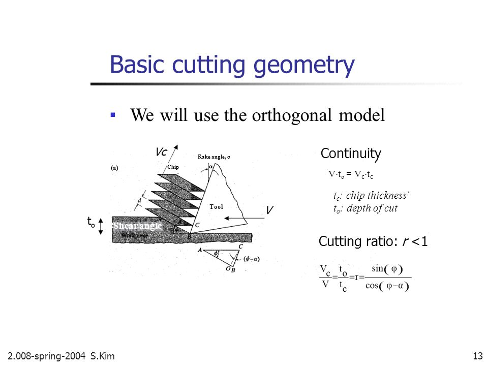 Basic cutting geometry