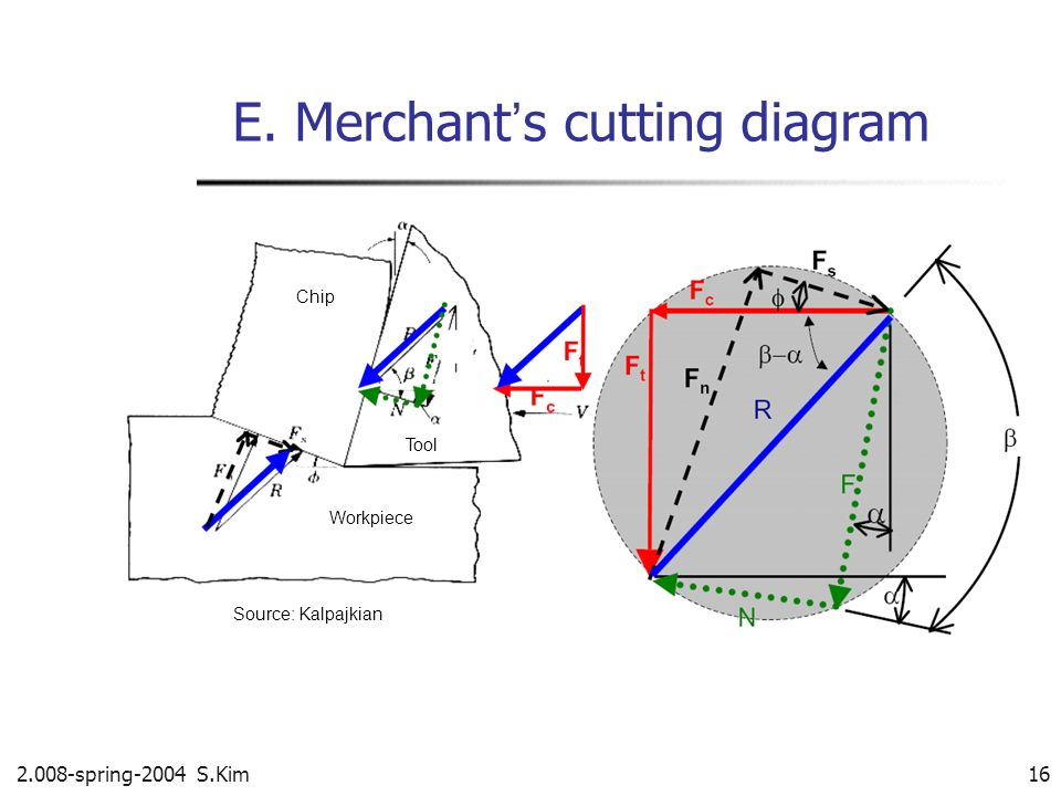 E. Merchant's cutting diagram