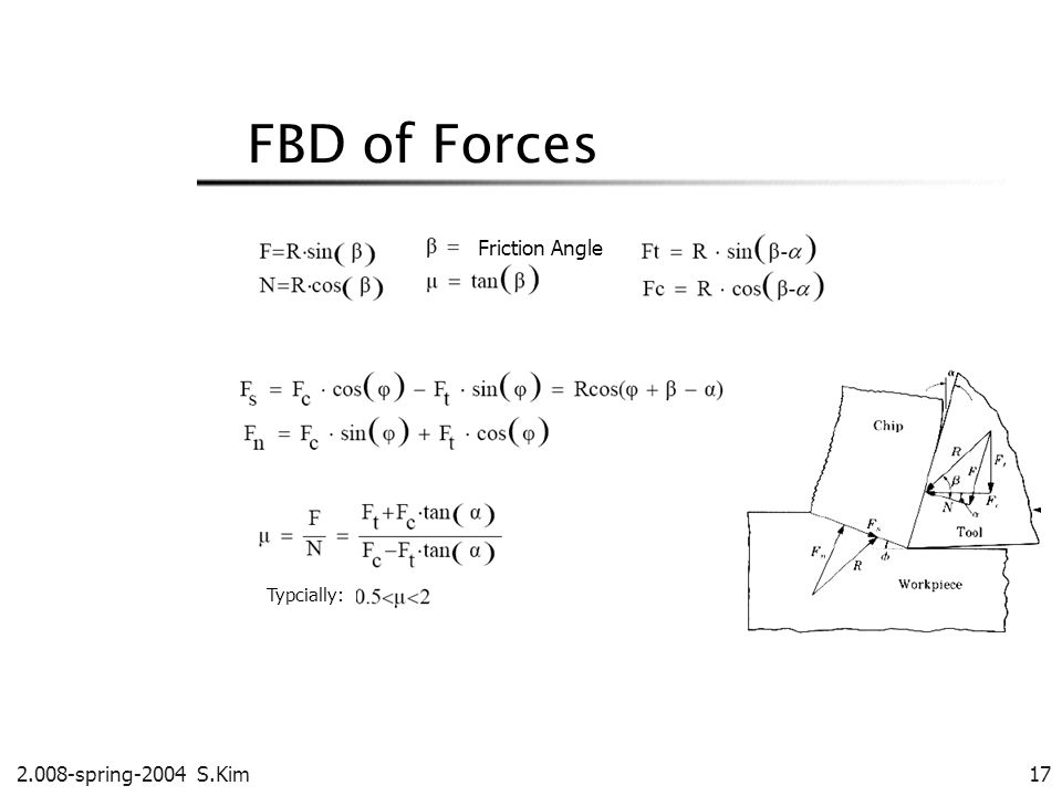 FBD of Forces Friction Angle. Typcially: