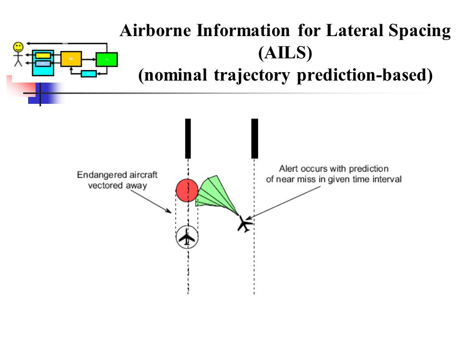 Airborne Information for Lateral Spacing. (AILS)