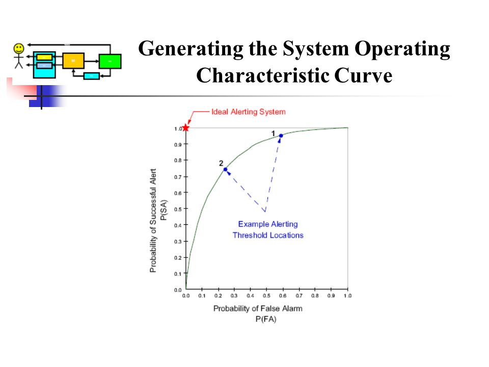 Generating the System Operating Characteristic Curve