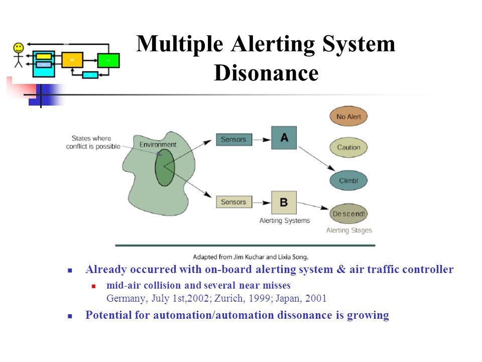 Multiple Alerting System Disonance