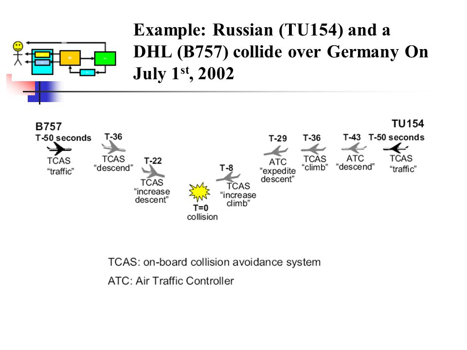 Example: Russian (TU154) and a DHL (B757) collide over Germany On July 1st, 2002