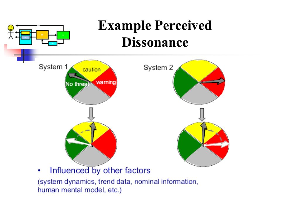 Example Perceived Dissonance