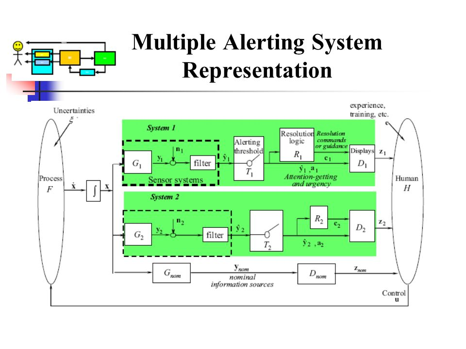 Multiple Alerting System Representation