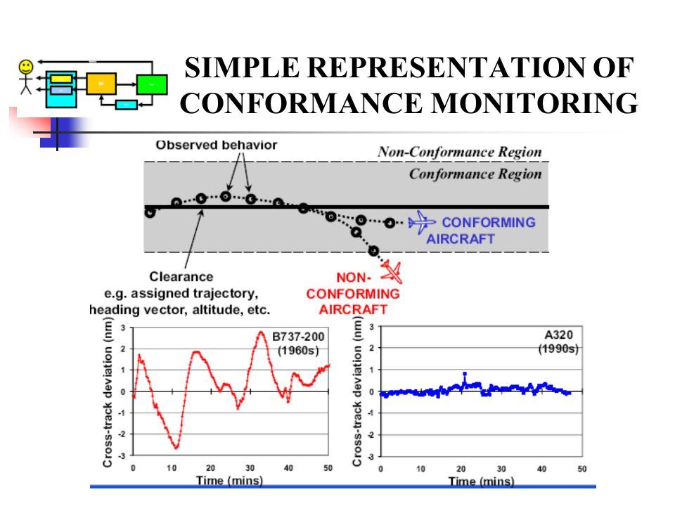 SIMPLE REPRESENTATION OF CONFORMANCE MONITORING