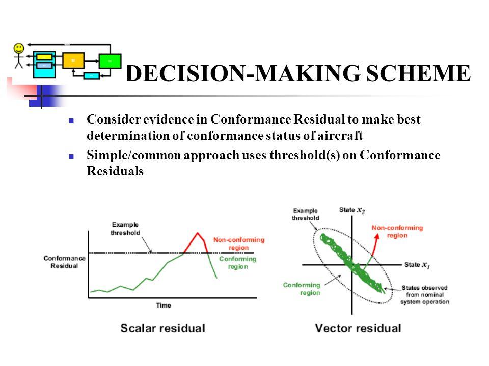 DECISION-MAKING SCHEME