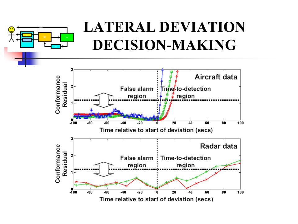 LATERAL DEVIATION DECISION-MAKING