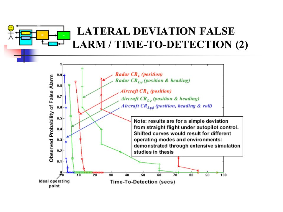 LATERAL DEVIATION FALSE ALARM / TIME-TO-DETECTION (2)