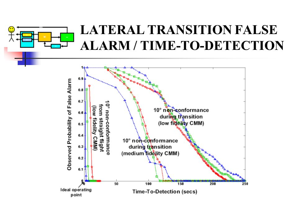 LATERAL TRANSITION FALSE ALARM / TIME-TO-DETECTION