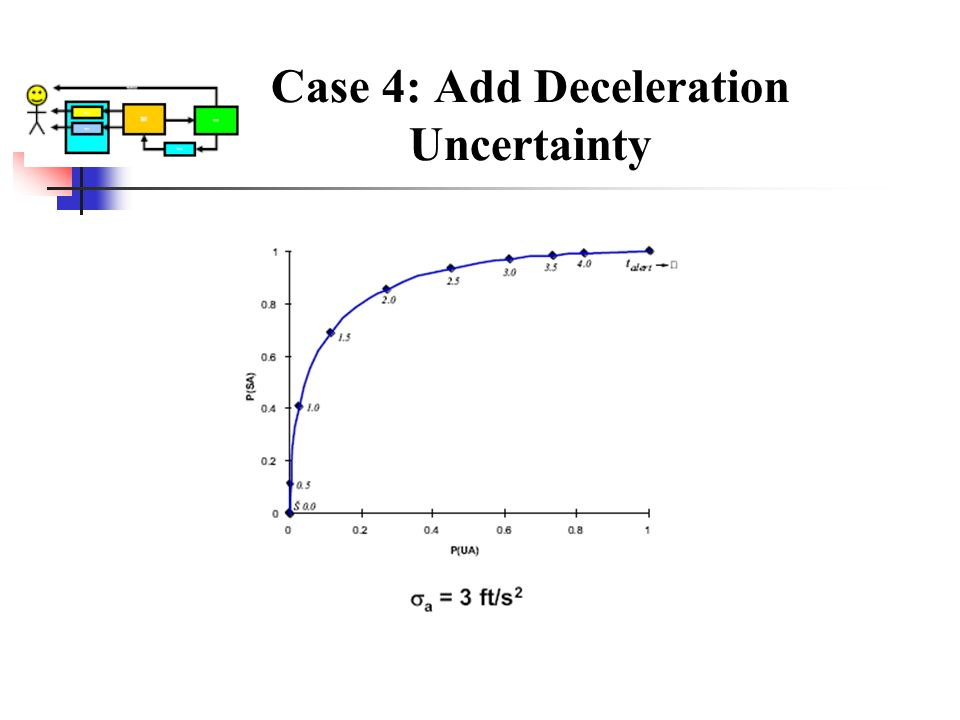 Case 4: Add Deceleration Uncertainty