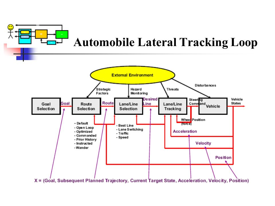 Automobile Lateral Tracking Loop