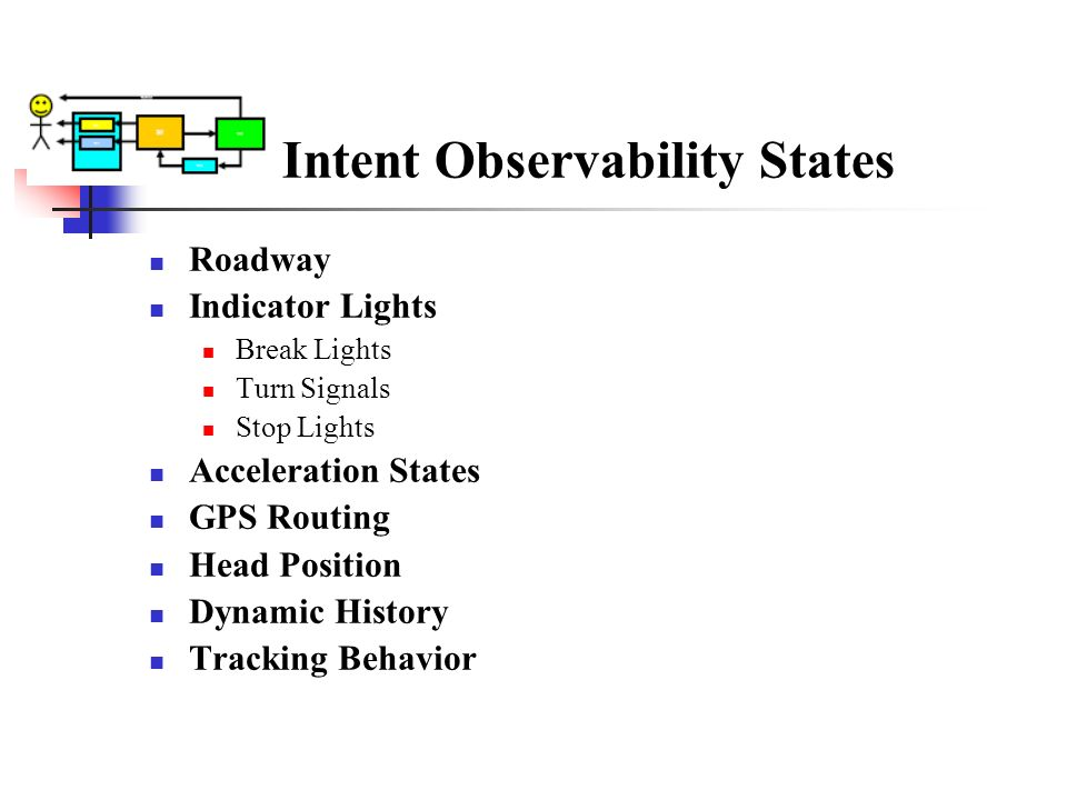 Intent Observability States