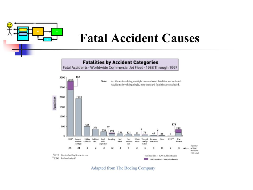 Fatal Accident Causes