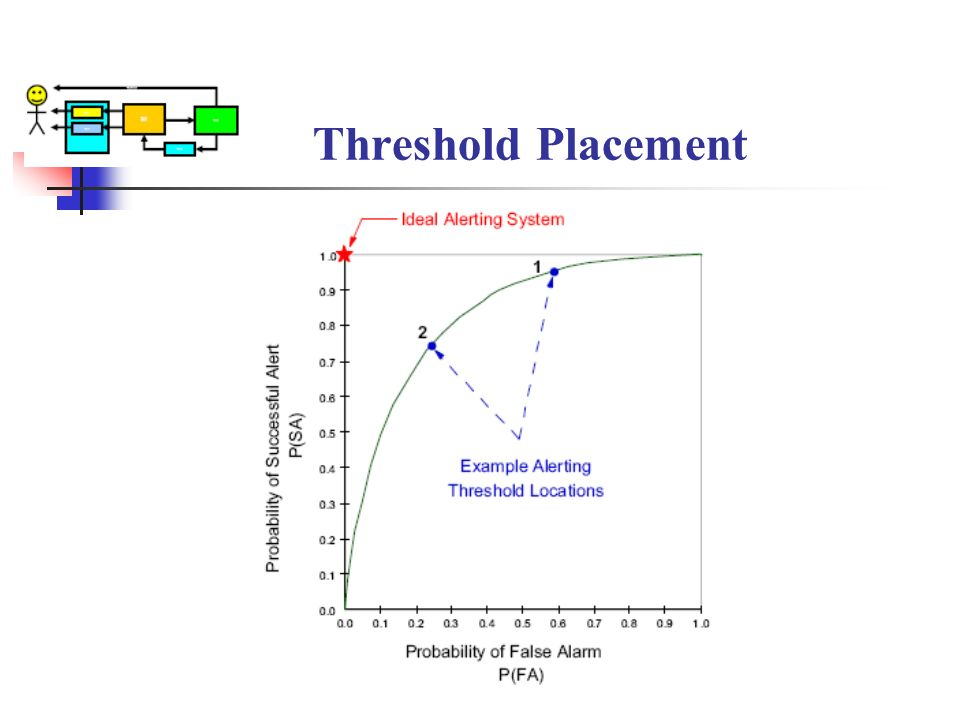 Threshold Placement
