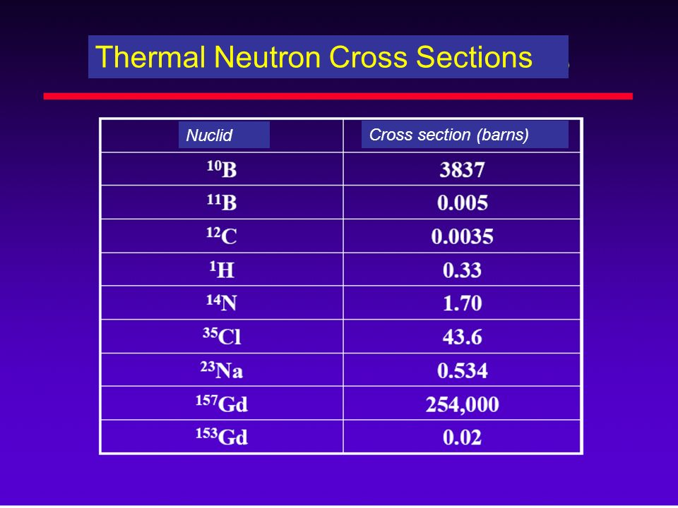 Thermal Neutron Cross Sections