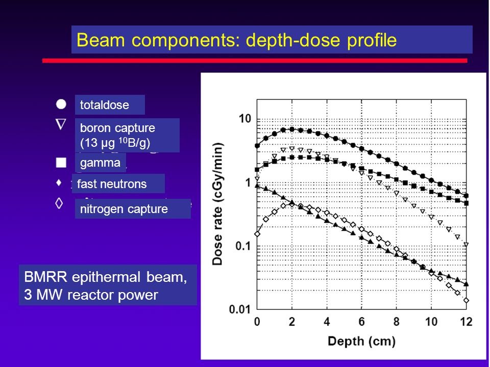 Beam components: depth-dose profile