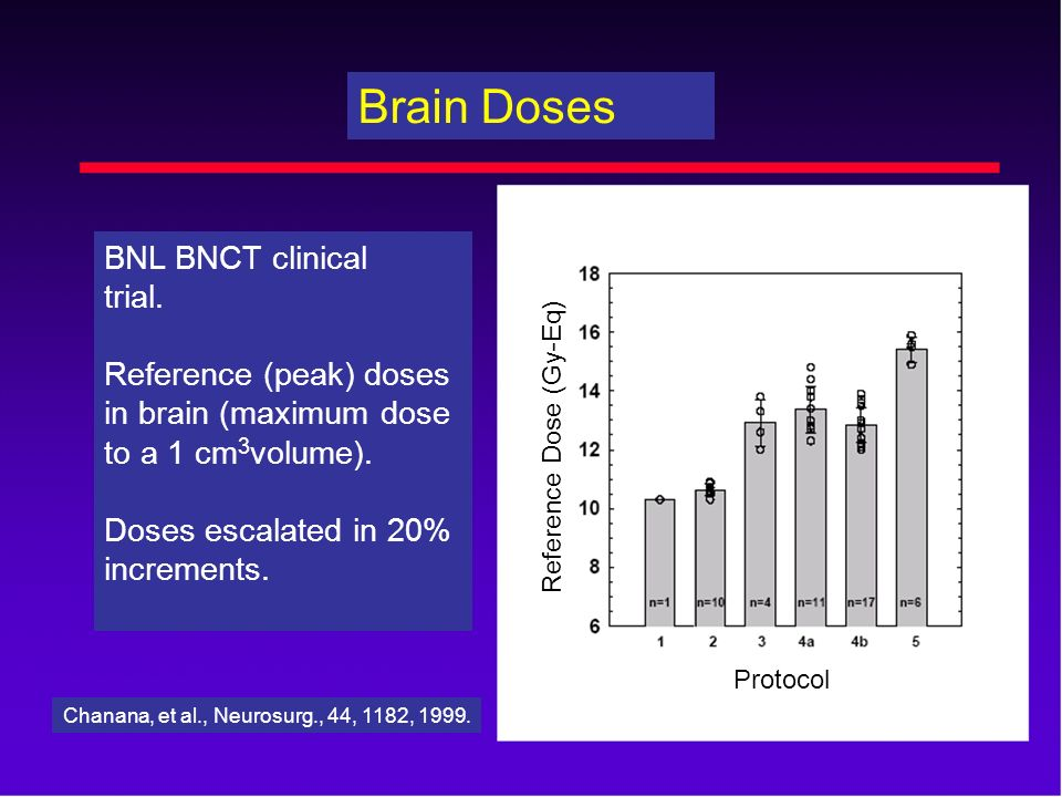Brain Doses BNL BNCT clinical trial. Reference (peak) doses