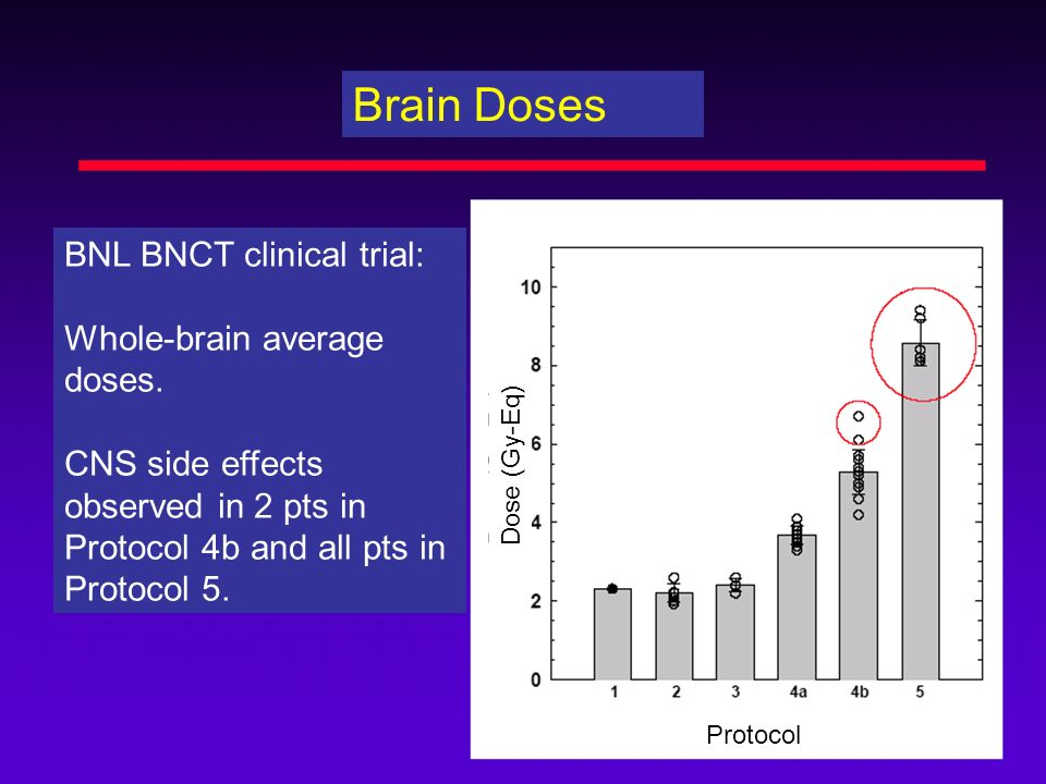 Brain Doses BNL BNCT clinical trial: Whole-brain average doses.